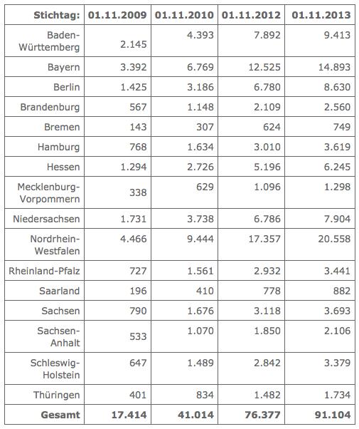 UG-Gründungen in Deutschland (Statistik)
